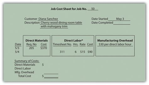 accounting standard cost card template how is costing used to track production costs
