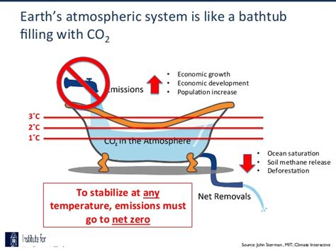 bathtub model economics bathtub model economics 28 images the bathtub model of