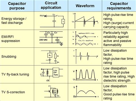 capacitors applications what is a capacitor