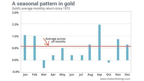 seasonal pattern for gold gold it turns out has a seasonal pattern of weakness