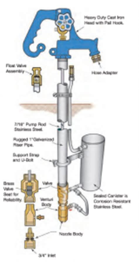 Simmons Plumbing Supply by Sanitary Yard Hydrant Lengths Simmons Manufacturing Company