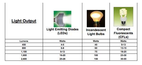 led light bulb wattage comparison led light bulb wattage comparison shelly lighting