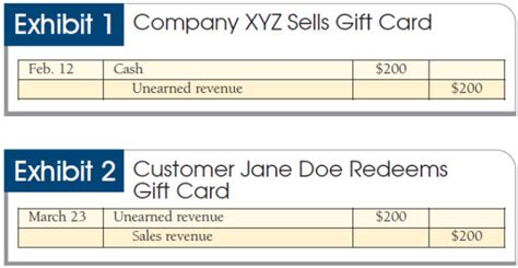 Gift Cards As Taxable Income - lost and found booking liabilities and breakage income for unredeemed gift cards