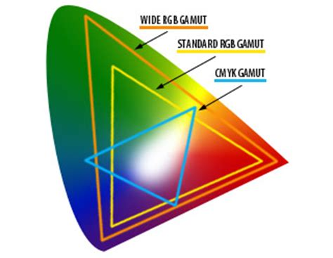 best colorspace for printing rgb vs cmyk the basics business news articles blogs