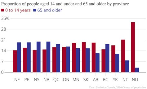 14 and under what the census tells us about canada s aging population