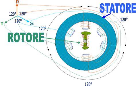 motore asincrono a gabbia di scoiattolo motore asincrono trifase