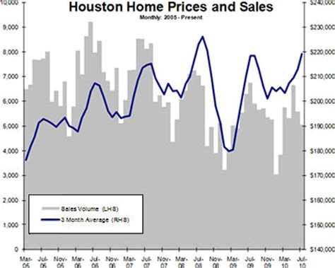 houston house price trend where houston s home sales have gone and where home prices are going swlot