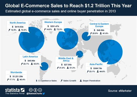 Kellwood Creates New Post For Growing E Commerce Division by Global E Commerce Sales To Reach 1 2 Trillion This Year