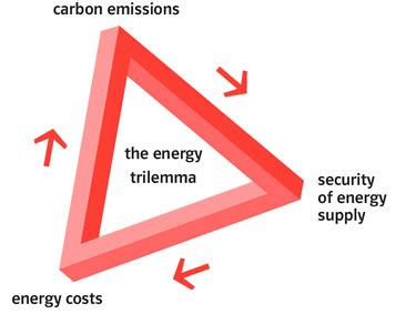 the energy the energy trilemma decentralised energy experts e on