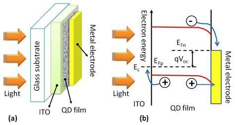 Color Spectrometer quantum dots solar cells intechopen