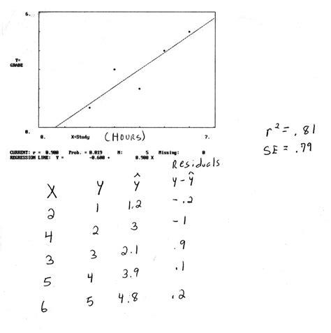 calculation design effect spss straight line calculation