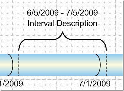visio bracket shape rotate text on timeline shapes chris