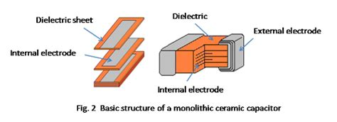 how resistors are manufactured basics of capacitors lesson 3 how multilayer ceramic capacitors are made murata