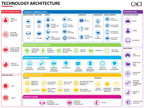 technical architecture template business architecture framework template ideas