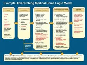 logic model template health advanced methods in delivery system research planning
