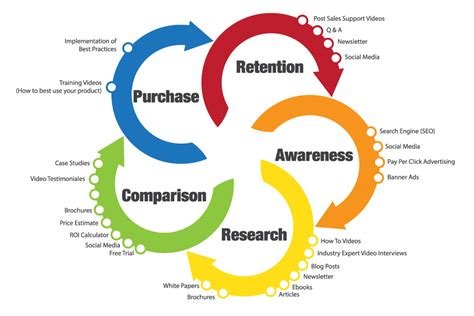 customer cycle diagram proven customer retention strategies for small businesses