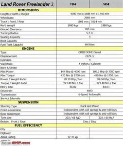 land rover freelander 2 technical specifications