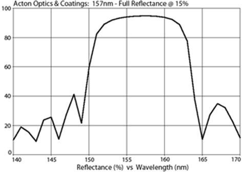 acton optics   excimer & uv laser mirrors