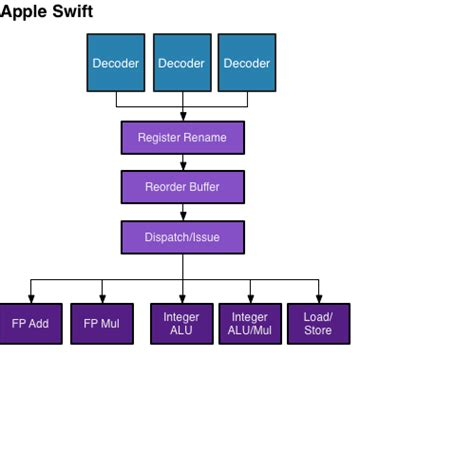 apple's swift: visualized the iphone 5 review