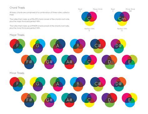colour chords senior design seminar sonochromatic scale chord triads