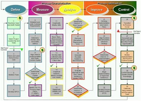 Six Sigma Dmaic Roadmap Lean Six Sigma Tools Pinterest Projektmanagement Kalender Und Process Improvement Roadmap Template