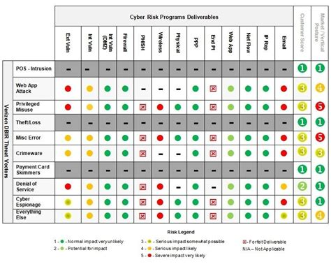 Cyber Security Risk Assessment Template 2017 Cybersecurity Risk Assessment Matrix 6 215 6 Natural Cyber Security Risk Assessment Template