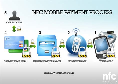 nfc and mobile payments 10 mind blowing technology trends of 2012