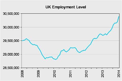 american job rate 2014 unemployment drops below 7 gov uk