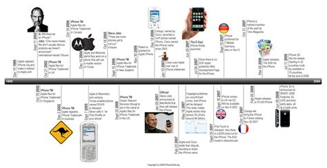 iphone timeline iphone timeline highlights the handset through the ages wired
