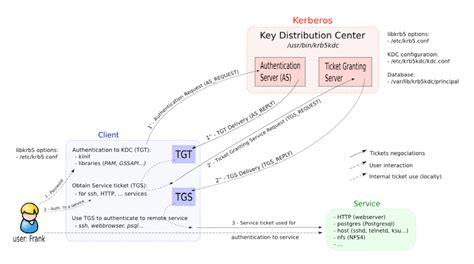 tutorial kerberos linux milearning kerberos mechanism explained