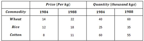 Laspeyres Index Mba by Marshall Edgeworth Price Index