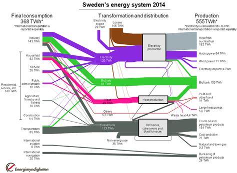 how to read sankey diagrams energy sankey diagrams part 3