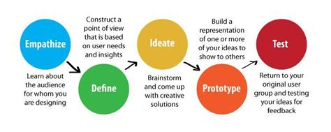 design thinking process ideo five steps in the design thinking process
