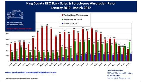 snohomish county property tax 2012