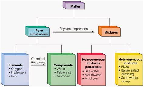matter mixtures 6th grade science 1st six weeks week 5 substances