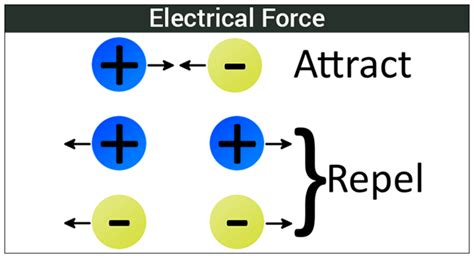 electric definition diagram exles physics