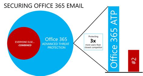 Office 365 Advanced Threat Protection Microsoft Ignite Session Recap And Feature Updates For