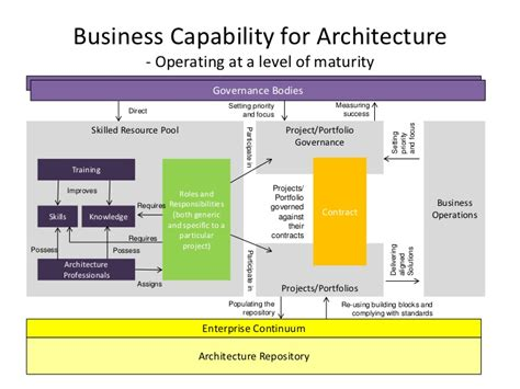 A Summary Of Togaf S Architecture Capability Framework Business Capability Matrix Template