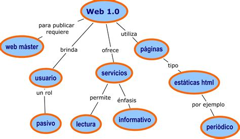 imagenes de web 1 0 web 1 0 web 2 0 web 3 0 caracteristicas de web 1 0
