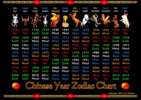 new year horoscope for valxart zodiac poster 1936 to 2019 zodiac years