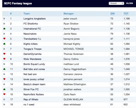 premiership table january 2013 stoke city footballers private fantasy premier league