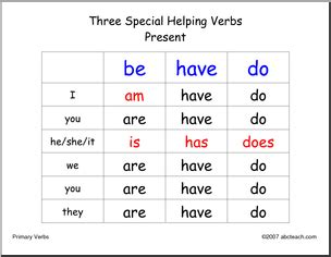 poster primary verb conjugations 3 tenses esl abcteach