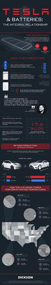 Tesla New Battery Technology Tesla S Battery Advancements Tech News
