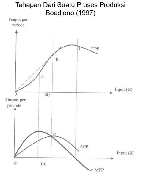fungsi layout dalam proses produksi abstraksi ekonomi teori dan fungsi produksi