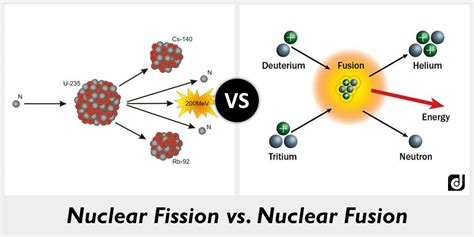 Fission Vs Fusion 2015 And 2015 Fusion Difference Autos Post