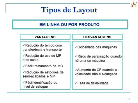 tipos de layout adm005 organiza 231 227 o sistemas e m 233 todos professora