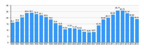 tasa de licencia de funcionamiento del 2016 desempleo en espa 241 a wikipedia la enciclopedia libre