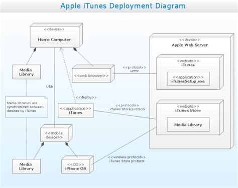 uml deployment diagram deployment diagram deployment diagrams depict deployment