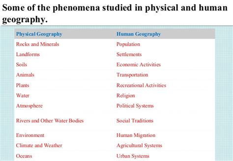 Physical Landscape Definition Human Geography Physical And Human Geography