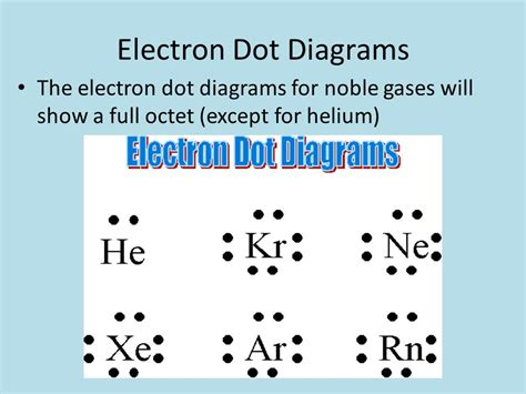 electron dot diagram for helium chapter 12 chemical bonding ppt